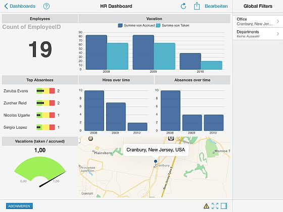 """Ein Dashboard, welches auf einen Blick darüber informiert, wie die personelle Situation am Standort """"Cranbury"""" aussieht. Das Chart wurde mit ReportPlus erstellt."""
